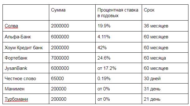 кредит в казахстане