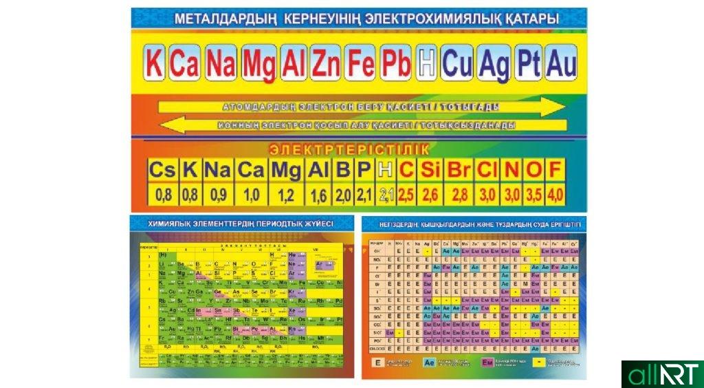 Стенды для кабинета химии, периодична система, таблица Менделеева на казахском [CDR]
