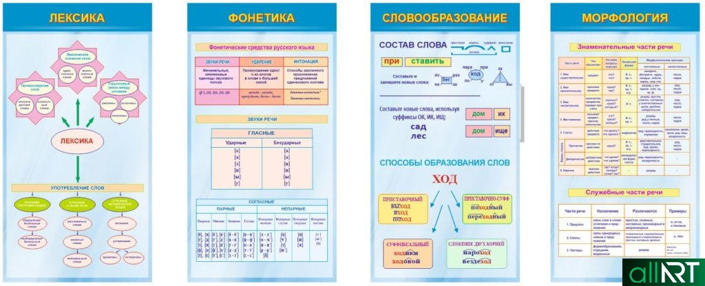 Стенды для кабинета русского языка, словообразование, морфология, фонетика, лексика [CDR]