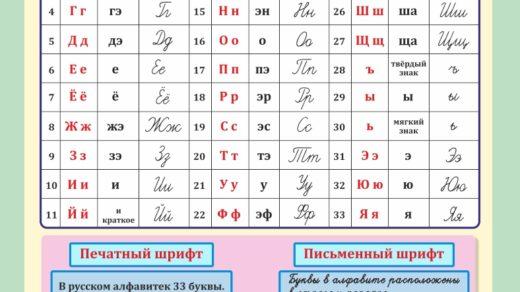 Стенд для кабинета русского языка, буквы русского языка в векторе [CDR]