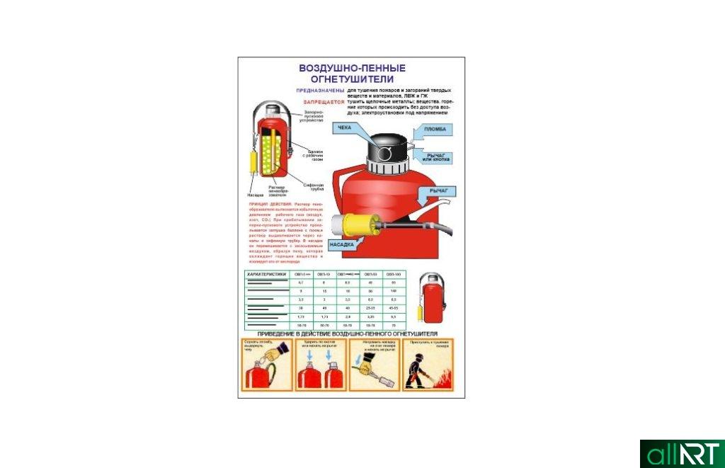 Плакат в векторе воздушно-пенный огнетушитель [CDR]