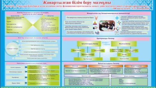 Стенд план развития образования Казахстана в векторе [CDR]