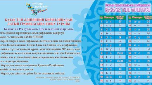 Стенд латинский алфавит, латиница казахская, латиница на казахском в векторе [CDR]