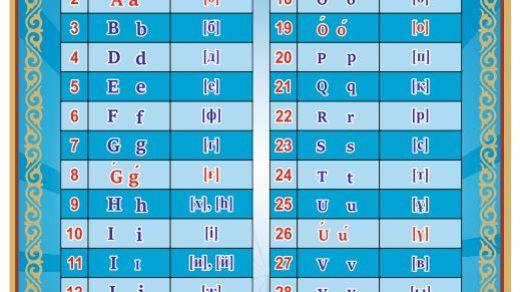 Стенд алфавит казахской латиницы в векторе [CDR]