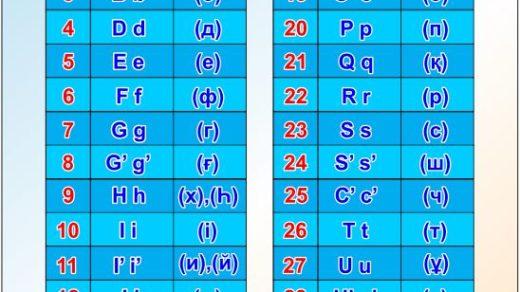 Казахский алфавит на латинском стенд [CDR]