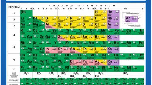 Таблица Менделеева в векторе [CDR]