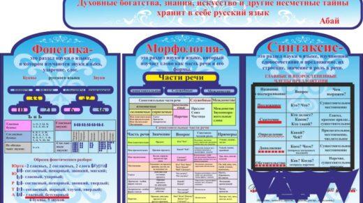 Стенды для кабинета русского языка в векторе [CDR]