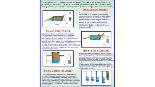 Стенд по ТБ добыча воды в векторе [CDR]