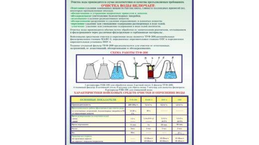 Стенд ТБ очистка воды в векторе [CDR]