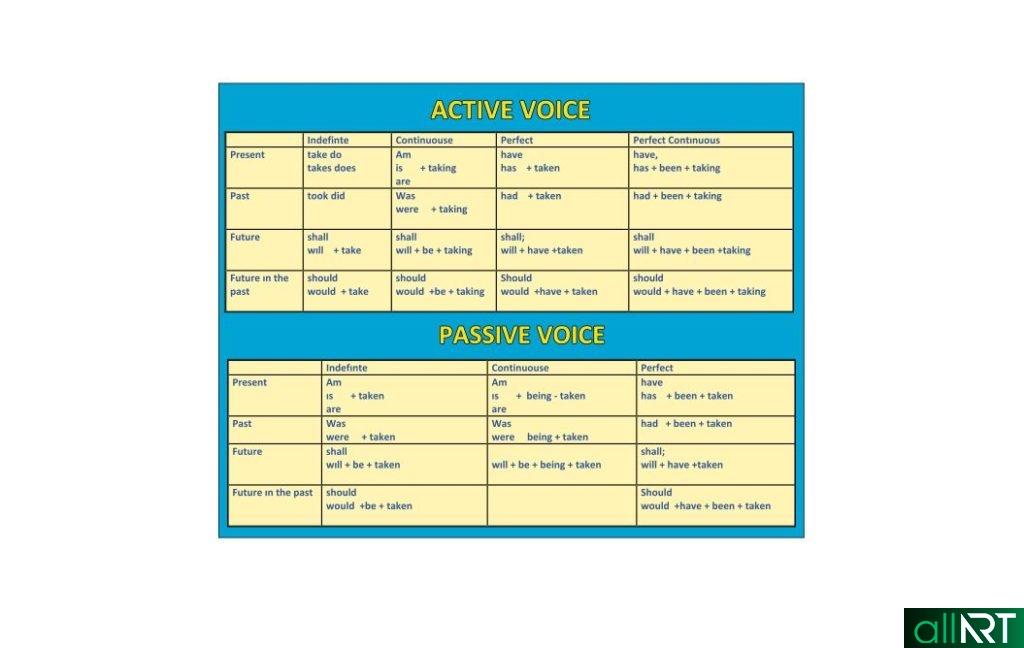 Стенд английский, активный и пассивный голос [CDR]