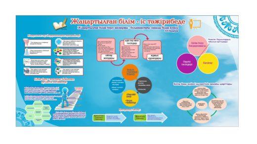 Стенд Жаңатылған білім - іс тәжірибеде, Новая программа обучения, Обновлённое знание — в практике [CDR]