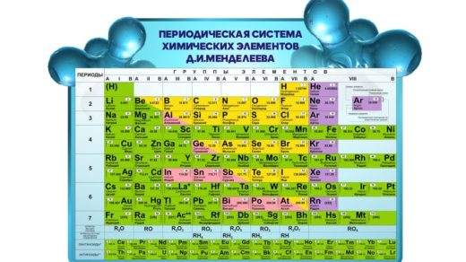 Стенд таблица Менделеева [CDR]