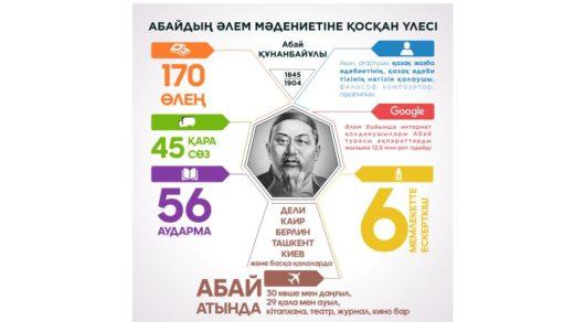 Стенд Абай инфорграфика [CDR]