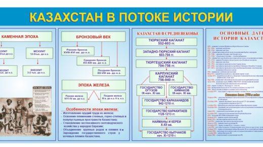 Стенд Казахстан в потоке истории [CDR]