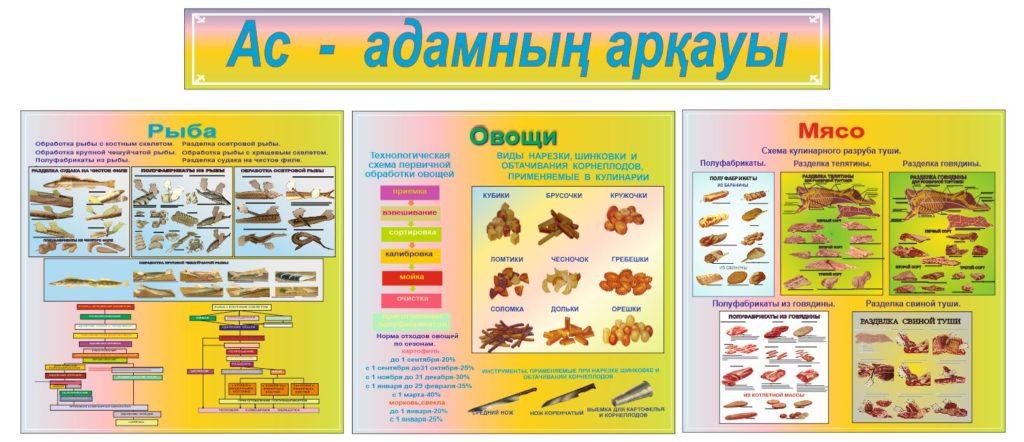 Стенд для воинской части, казармы правила чистки рыбы, мяса, овощей [CDR]